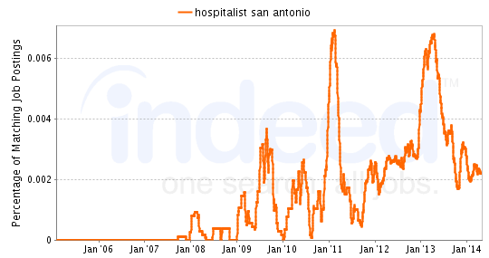 Chart of Hospitalist job growth in San Antonio